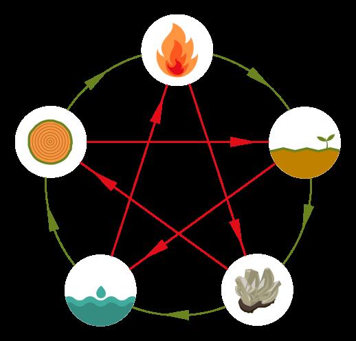 Feng Shui los 5 elementos de la naturaleza